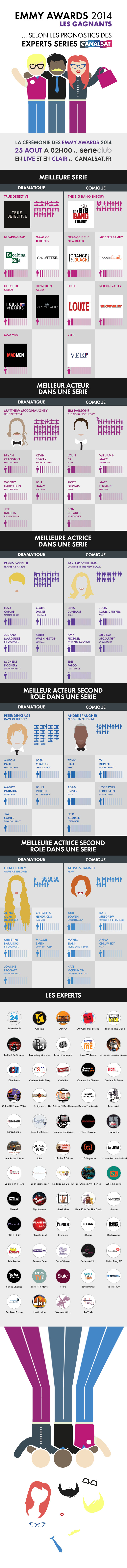 Infographie Emmy Awards